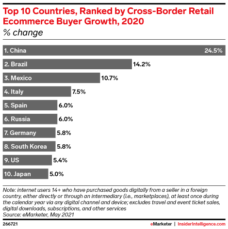 Country ecommerce growth