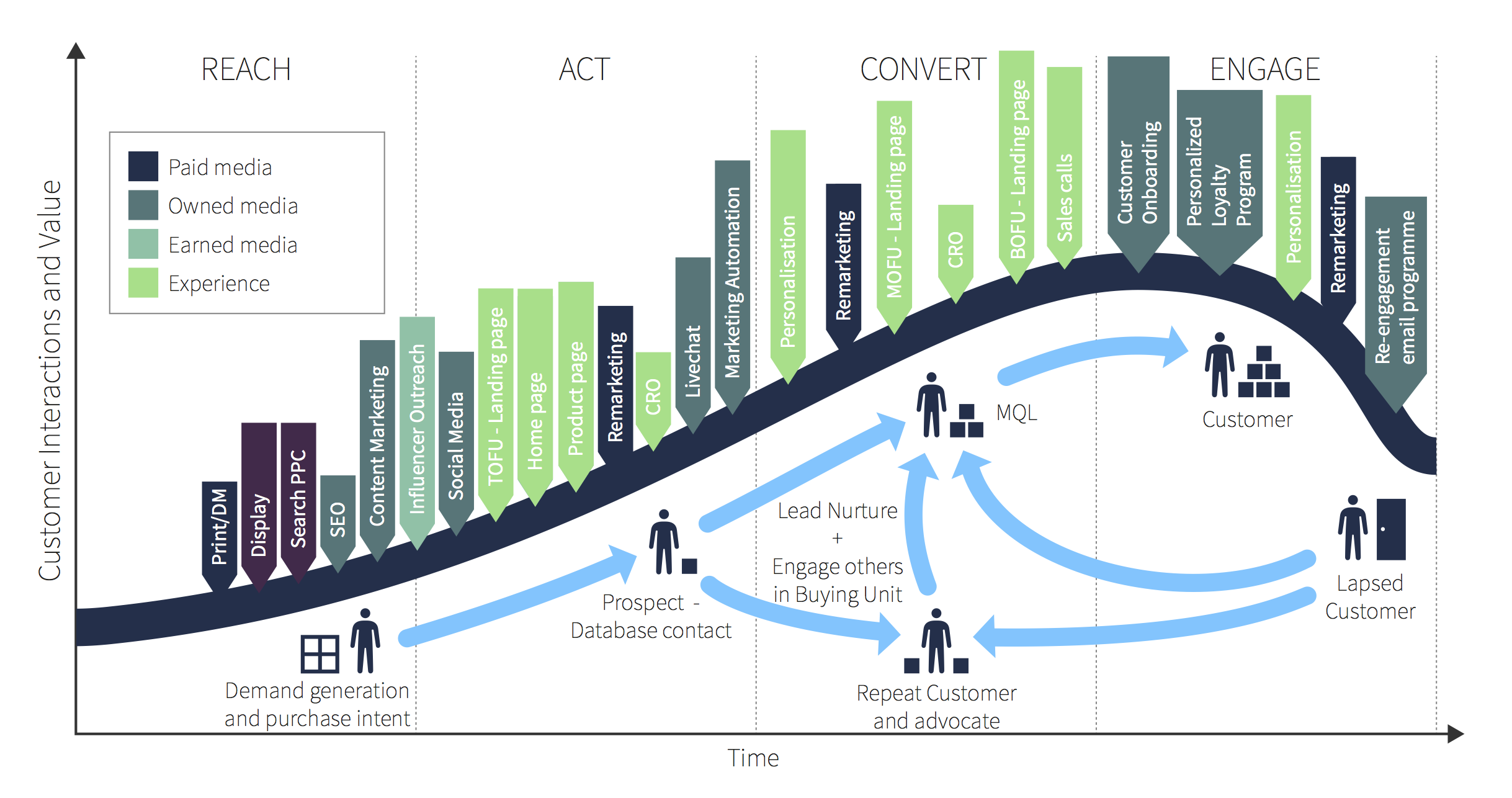 B2B customer lifecycle - after