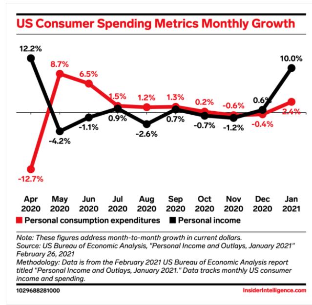 COVID-dépenser-US-stimulus
