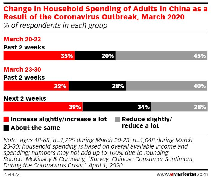 Change in Household Spending of Adults in China as a Result of the Coronavirus Outbreak, March 2020
