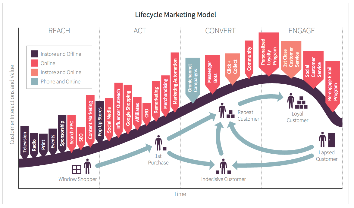 Customer Lifecycle activities Smart Insights