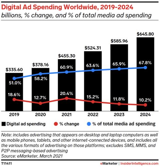 Digital-ad-spend-trend