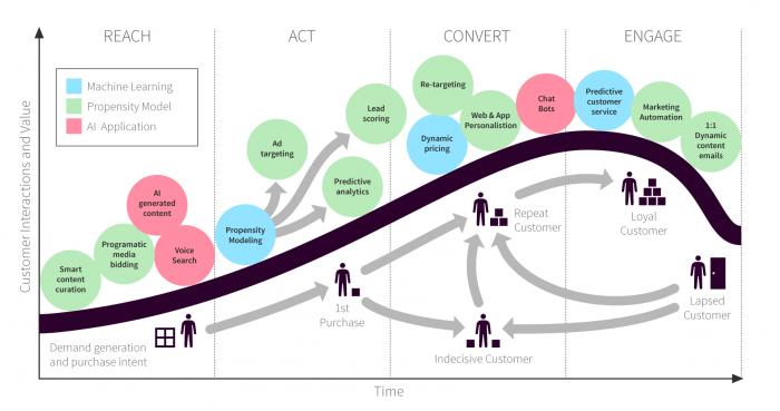 Fig 2 - AI for marketing