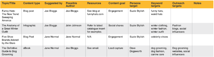 Content ideation dashboard.