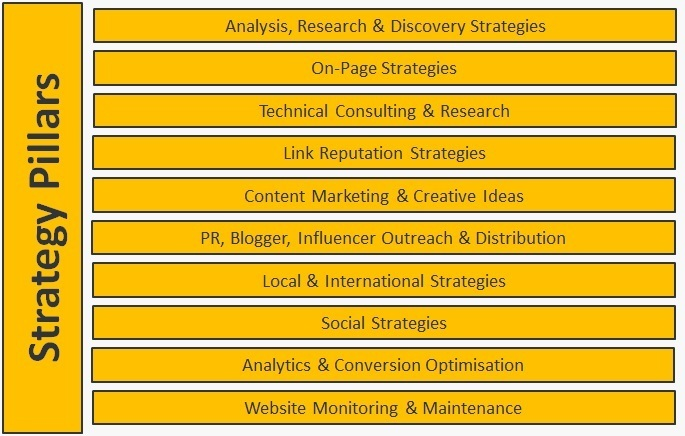 10 Pillars of SEO