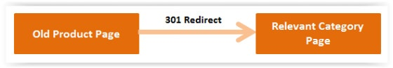 301 Redirect to category page