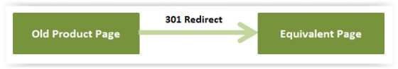 301 Redirect to equivalent page
