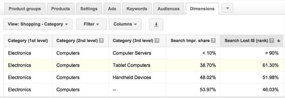 Search impression share