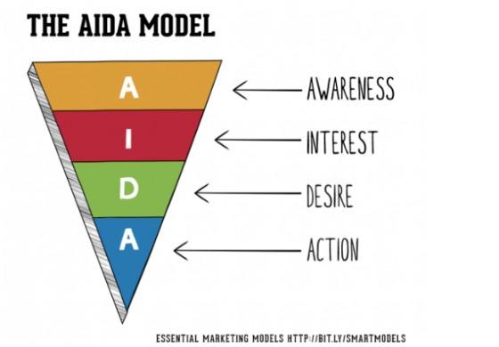 AIDA nodel