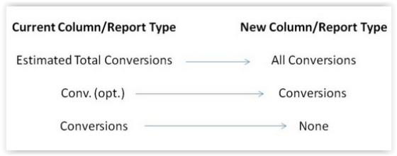 AdWords Conversion report