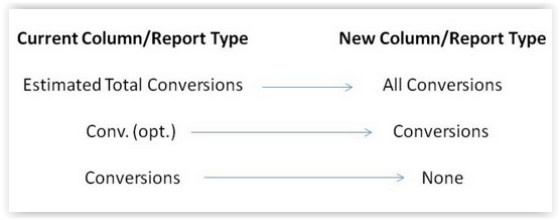 AdWords Conversion report