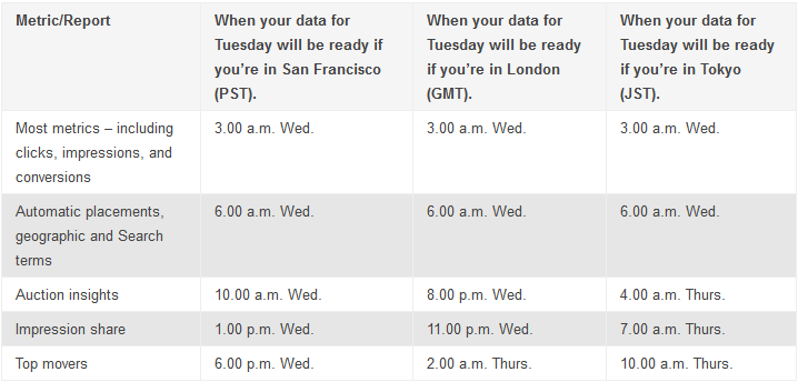 Table showing update times for AdWords data, as of March 2015.