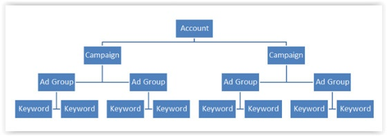 Adwords Account Structure