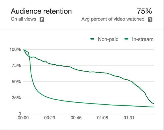 Audience retention graph.