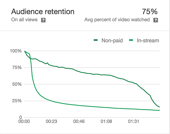 Audience retention graph.