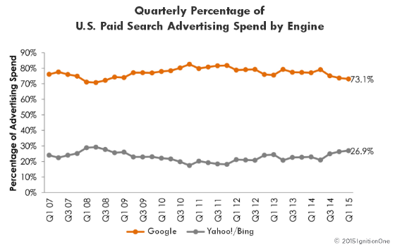 Graph showing Bing Ads' and Google AdWords' share of US search advertising revenue, from 2008 to Q1 2015.