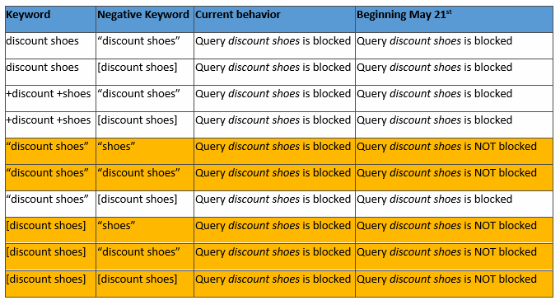 A table explaining how Bing Ads' new negative matching process works.