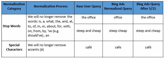 A table explaining how Bing Ads' new normalisation process  works.