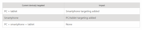 Table showing new targeting options for Bing Ads.