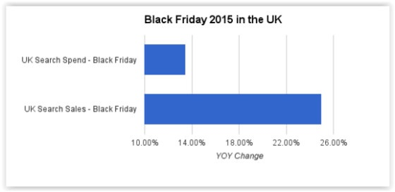 Kenshoo Black Friday data