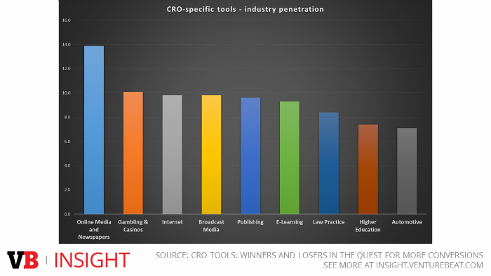 Bar graph showing CRO adoption by industry.
