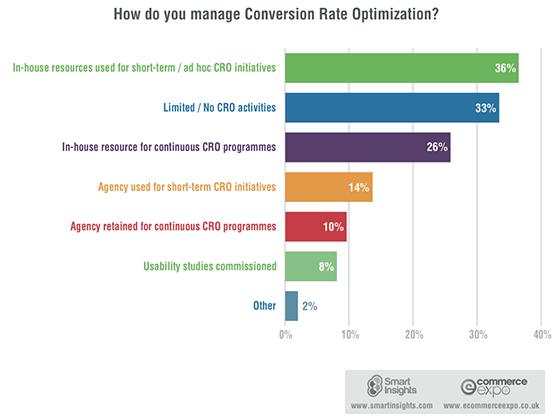 Conversion rate optimisation survey results.