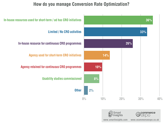 Conversion rate optimisation survey results.