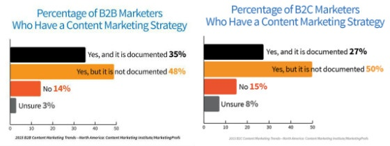 Charts showing percentage of B2B and B2C businesses with documented content marketing strategies.