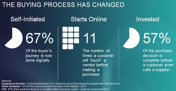 Chart: 'The Buying Process Has Changed'