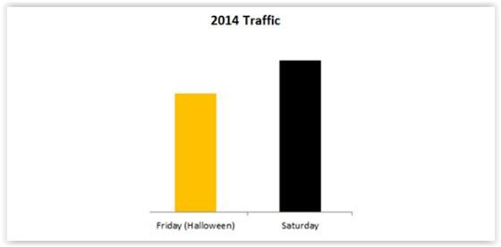 2015 Halloween traffic