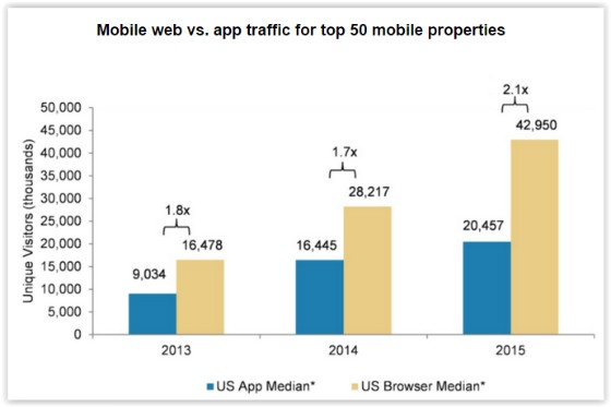 ComScore Mobile Web Traffic graph