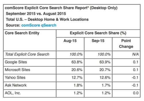 comScore results September 2015