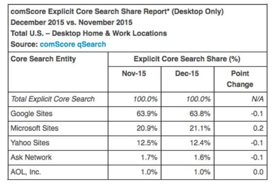 ComScore Stats 560
