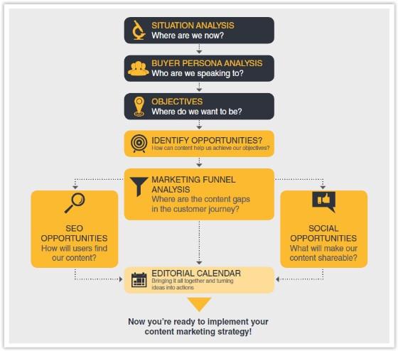Content Marketing flow chart