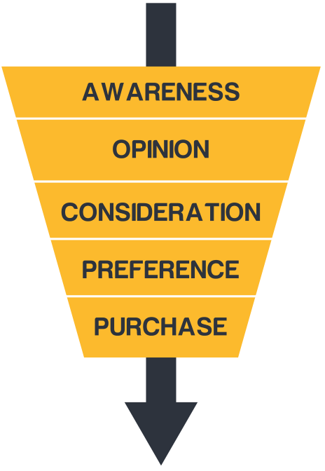 The traditional purchase funnel.