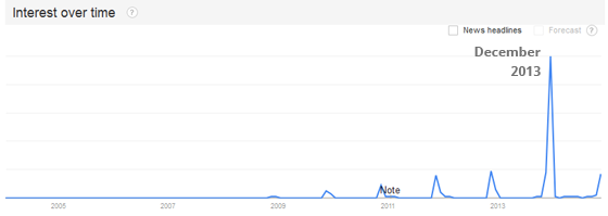 Google Trends graph showing 'Cyber Monday' searches peaking in December 2013.