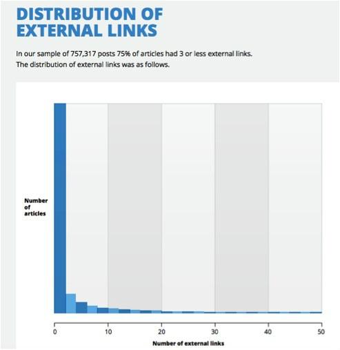 Distribution of external links graph