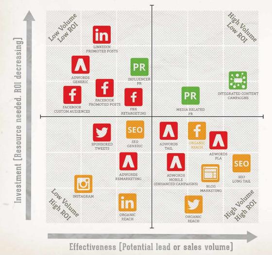 Content Distribution Matrix