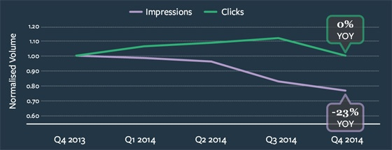 Graph showing YoY change in impressions and clicks in the EMEA market.