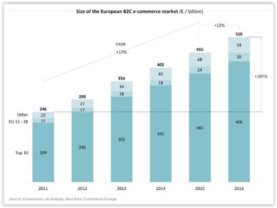 European B2C e-commerce market data
