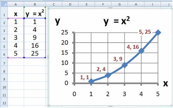 A chart made in Microsoft Excel.