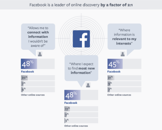 Users' preference for Facebook as a content discovery tool, broken down into charts.
