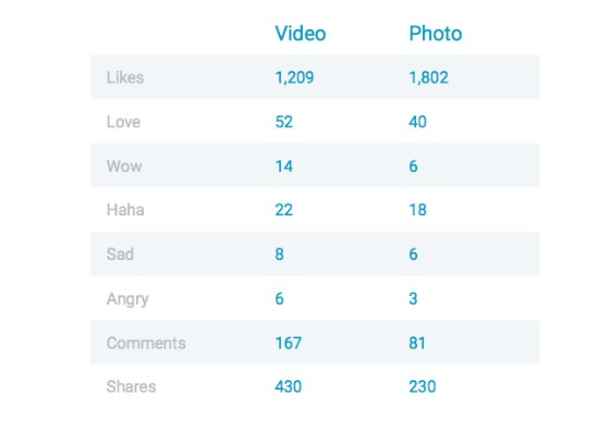 Facebook Reactions Statistic