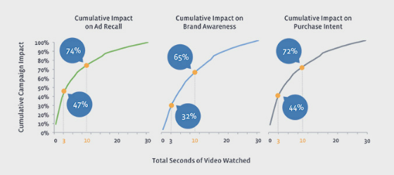 Graphs showing cumulative impact of video viewing times on campaign metrics.