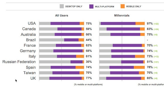 comScore Multichannel Majority