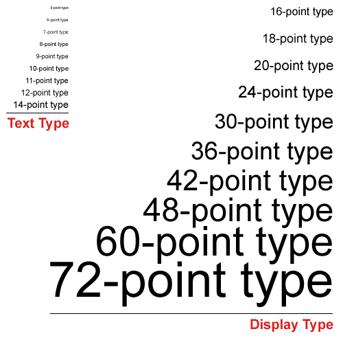 Illustration of various font sizes.