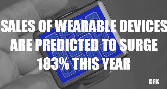 Sales  of wearable devices are predicted to surge 183% this year.