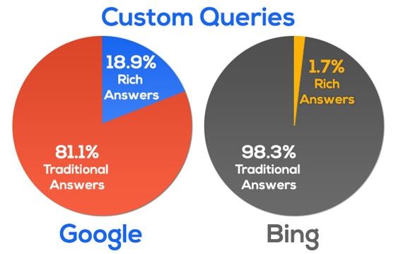 Charts showing percentage of searches that resulted in rich answers for non-suggested queries on Google and Bing.