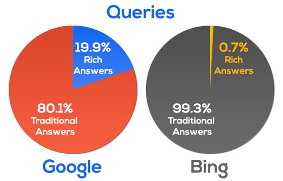 Charts showing percentage of suggested queries resulting in rich answers on Google and Bing.