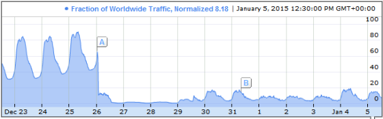 Gmail access in China (graph).